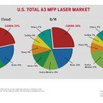 Canon tops US laser A3 MFP segment