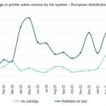 EU: Inkjet MFP sales plunge in April