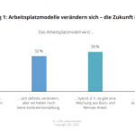 IDC study: Almost 80% of German companies are planning a new workplace model
