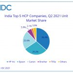 India's HCP market shows improvements