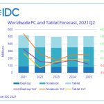 PC and tablet shipments to maintain growth