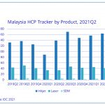 Malaysian HCP market shows growth